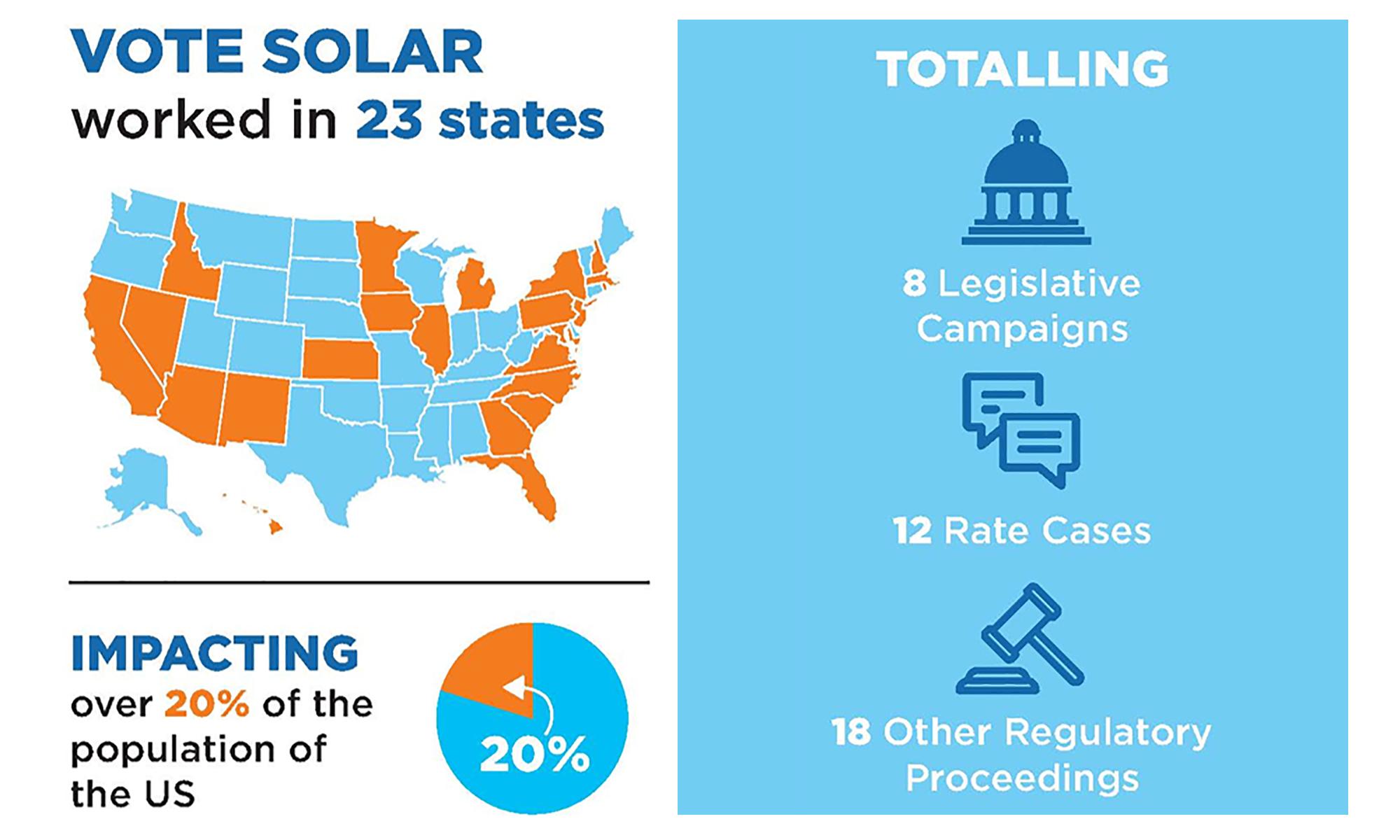 2018 Vote Solar Impact Report