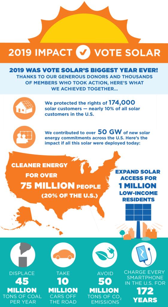 Vote Solar 2019 Impact Infographic