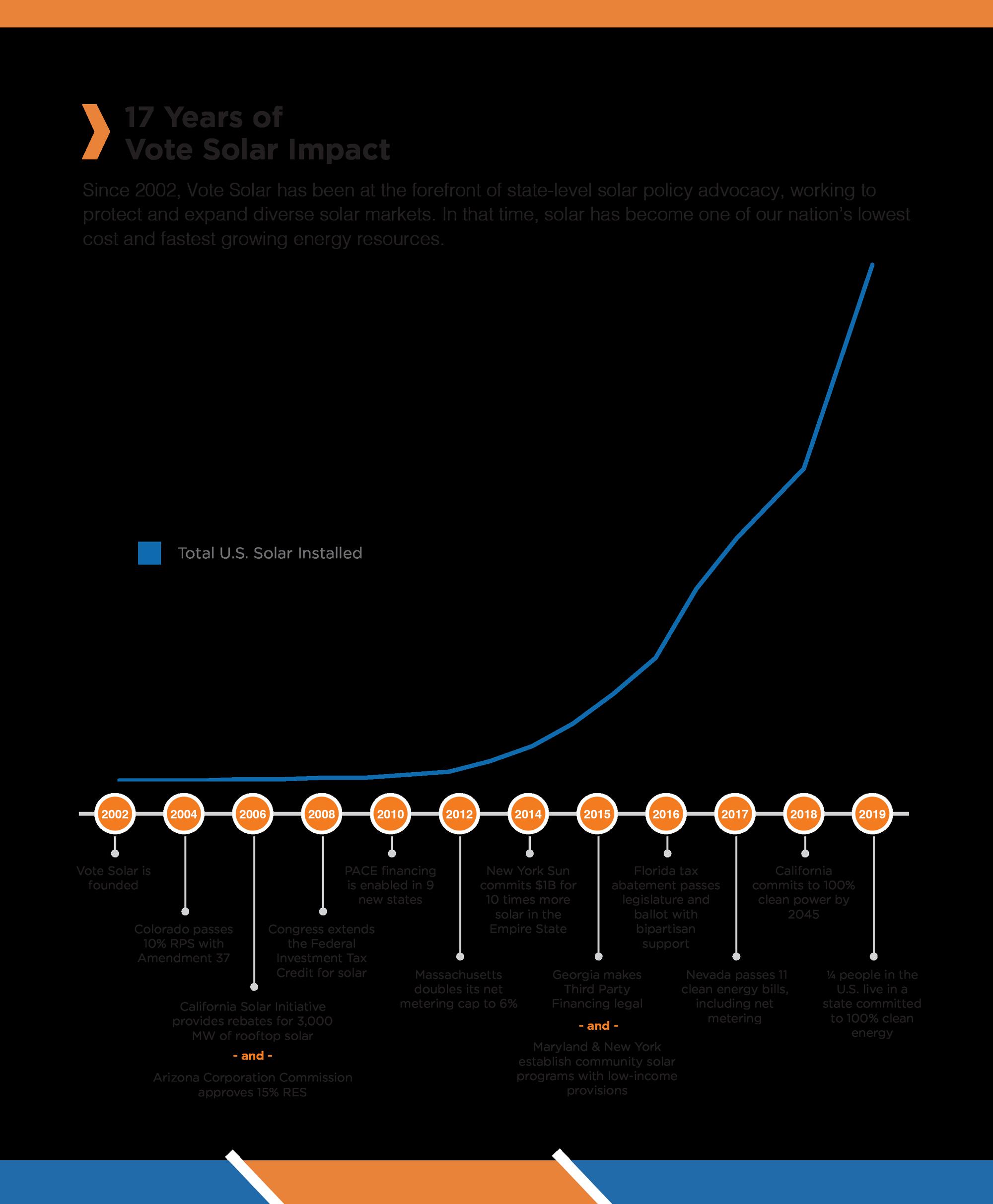 2019 Impact Chart