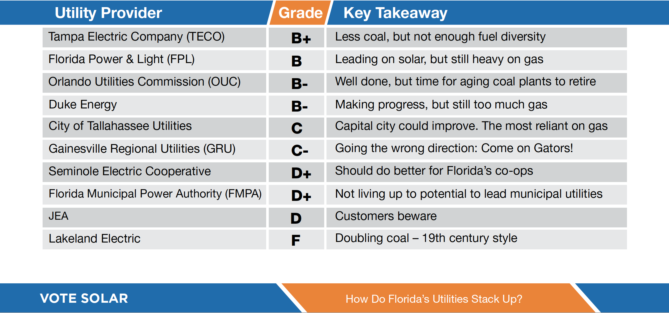 Vote Solar Issues Report Cards for Florida's Largest Utilities Based on Plans for the Future