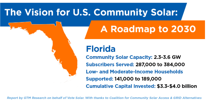 Report: Community Solar Poised to serve 384,000 residents