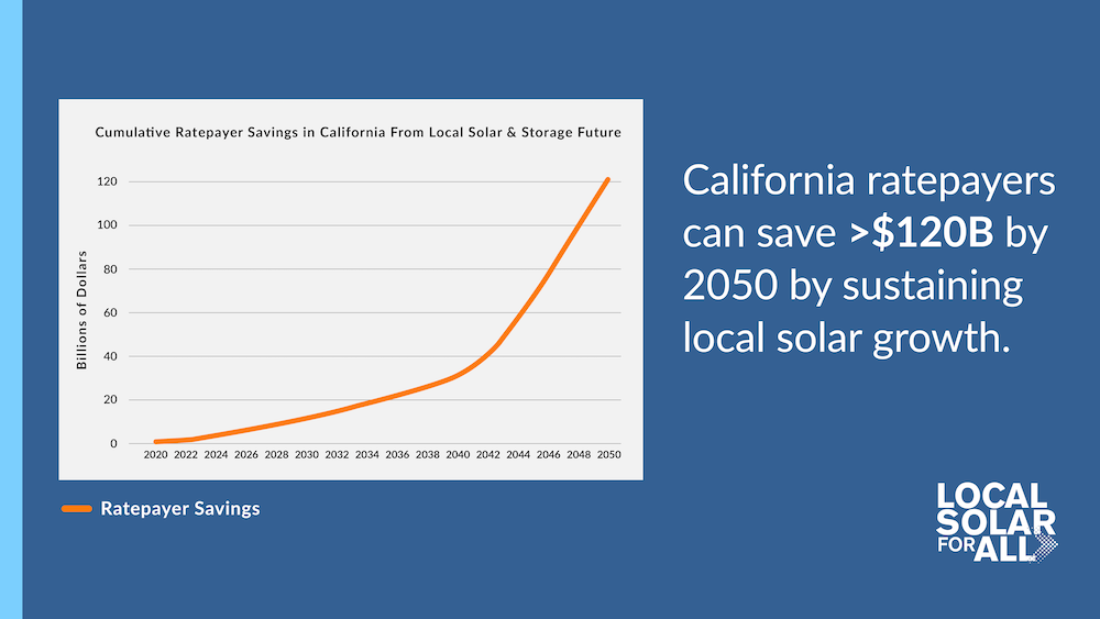 New Report: California Ratepayers Can Save $120B with Sustained Local Solar and Storage Growth