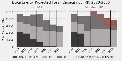 Duke Energy Projected Fossil Capacity by IRP